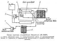 Схема системы охлаждения двигателя «М-100В»