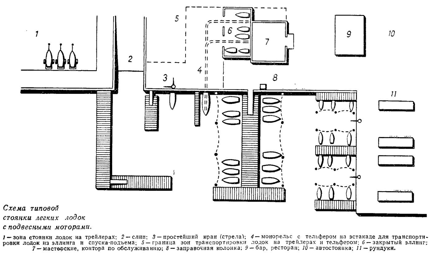 Схема типовой стоянки легких лодок с подвесными моторами