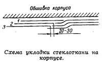 Схема укладки стеклоткани на корпусе