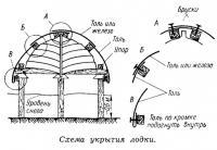 Схема укрытия лодки