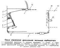 Схема управления дроссельной заслонкой карбюратора