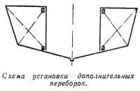 Схема установки дополнительных переборок