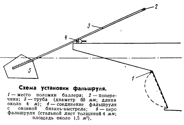Схема установки фальшруля