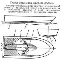 Схема установки наделки-редана