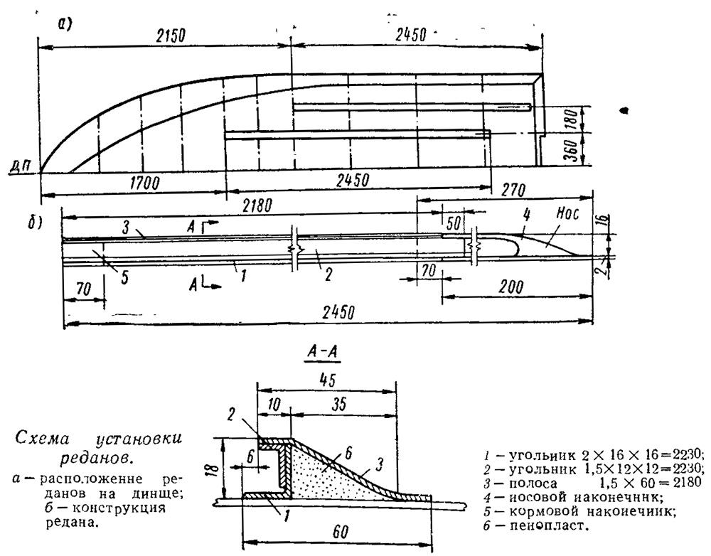 Схема установки реданов