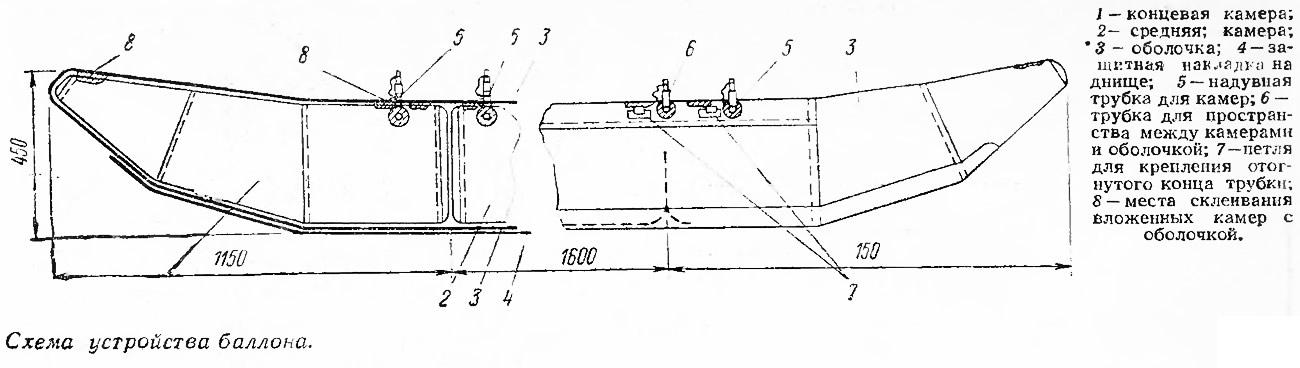 Схема устройства баллона