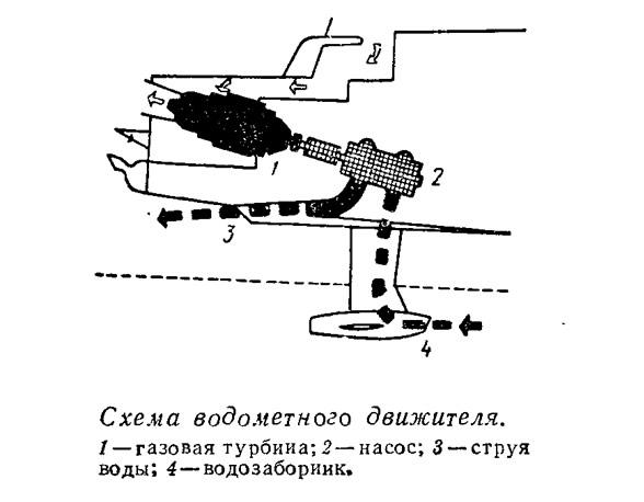 Схема водометного