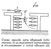 Схема выхода яхты «Бурный» из гавани у столкновения с яхтой «Волга»