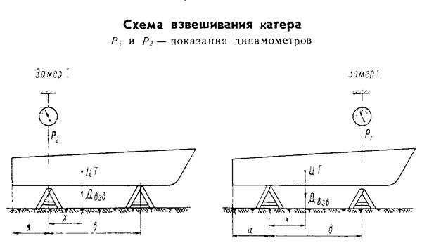 Схема взвешивания катера