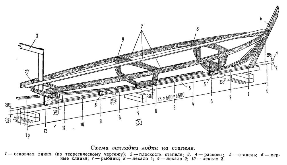 стапель для сборки лодки