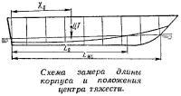 Схема замера длины корпуса и положения центра тяжести
