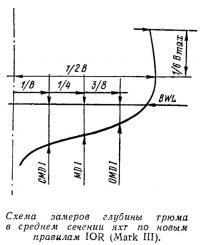 Схема замеров глубины трюма