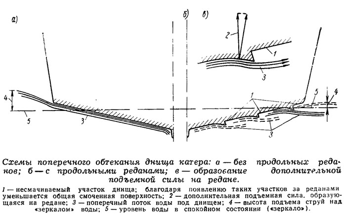Схемы поперечного
