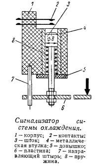 Сигнализатор системы охлаждения