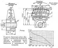Скорость движения лодки «Казанка» с подвесным водометом «Ветер»