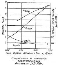 Скоростная и винтовая характеристики двигателя УД-25В
