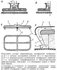 Сопловые схемы образования воздушной подушки