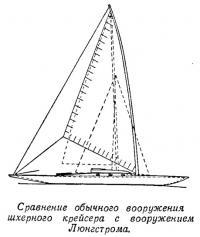 Сравнение обычного шхерного крейсера с вооружением Люнгстрома