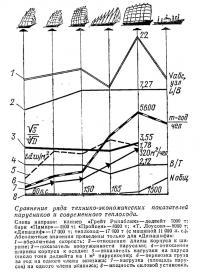Сравнение показателей парусников и современного теплохода