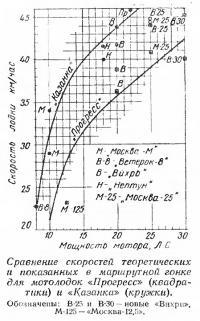 Сравнение скоростей теоретических и установленных