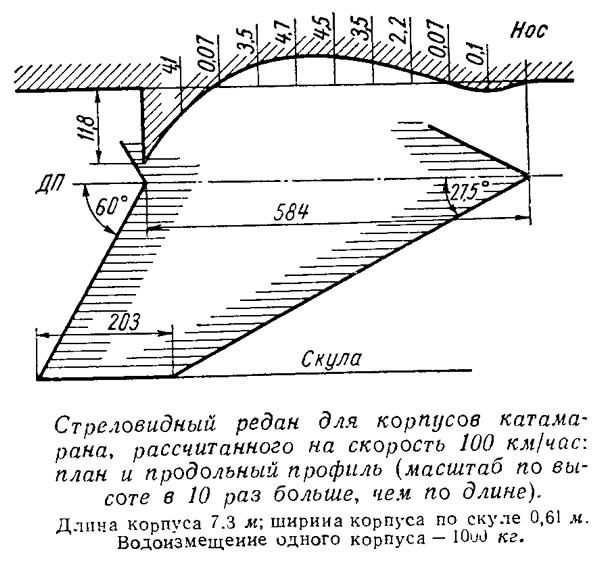 Стреловидный редан для корпусов катамарана