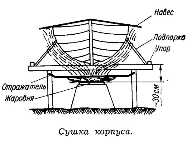 Сушка корпуса
