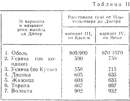 Таблица II