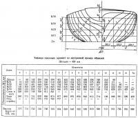 Таблица плазовых ординат по внутренней кромке обшивки