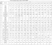 Таблица значений производных