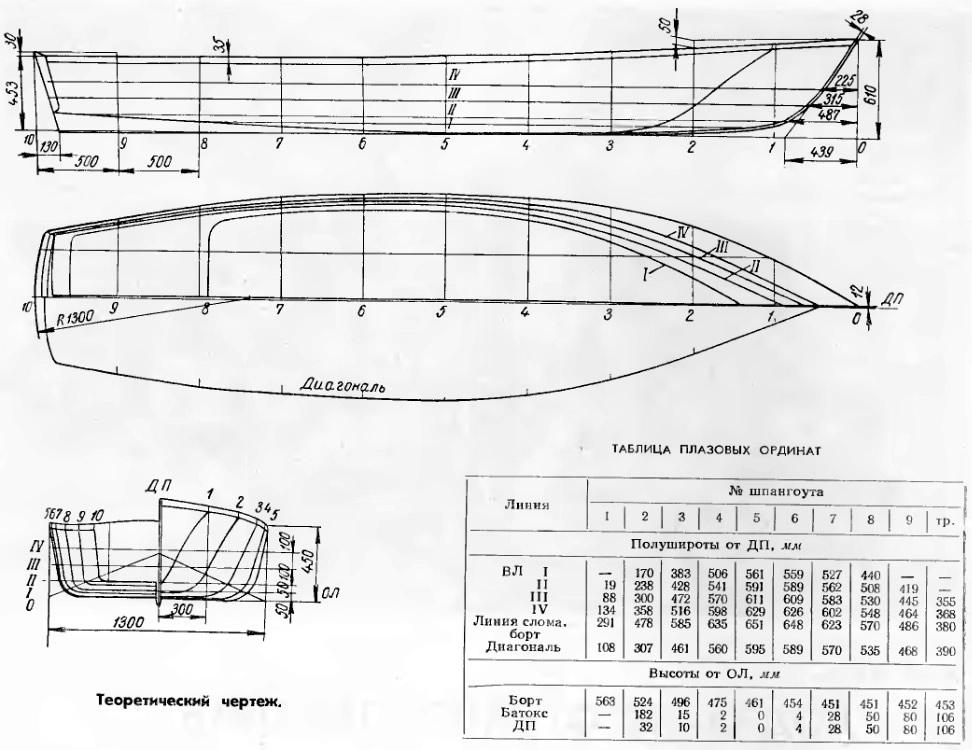 Как построить катер своими руками из стеклопластика чертежи 29