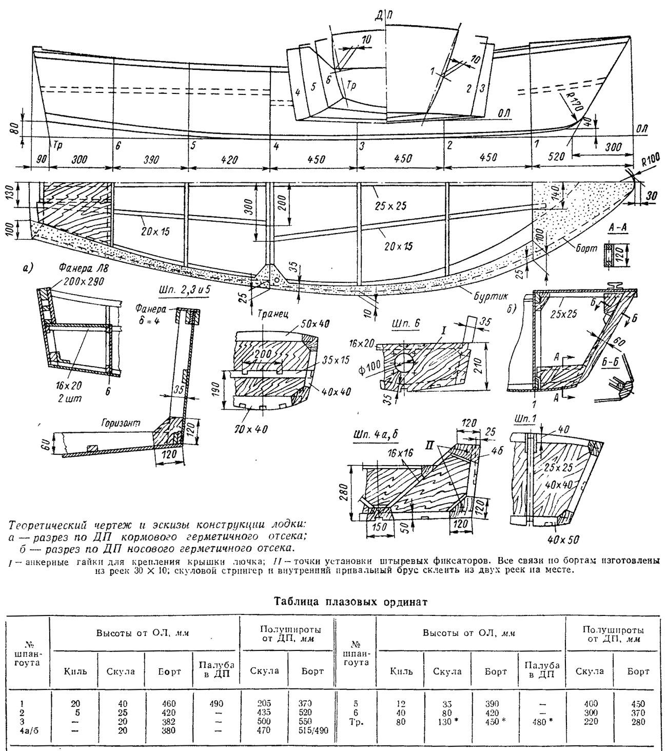 масштабы чертежей лодок