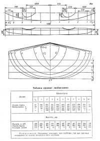 Теоретический чертеж каноэ-двойки класса С2