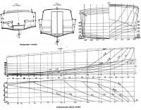 Теоретический чертеж катера
