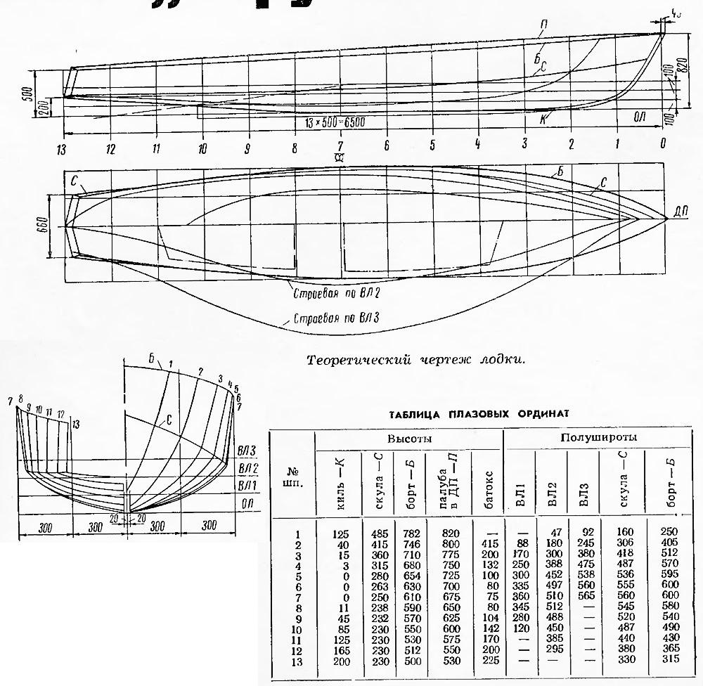 ширина лодки
