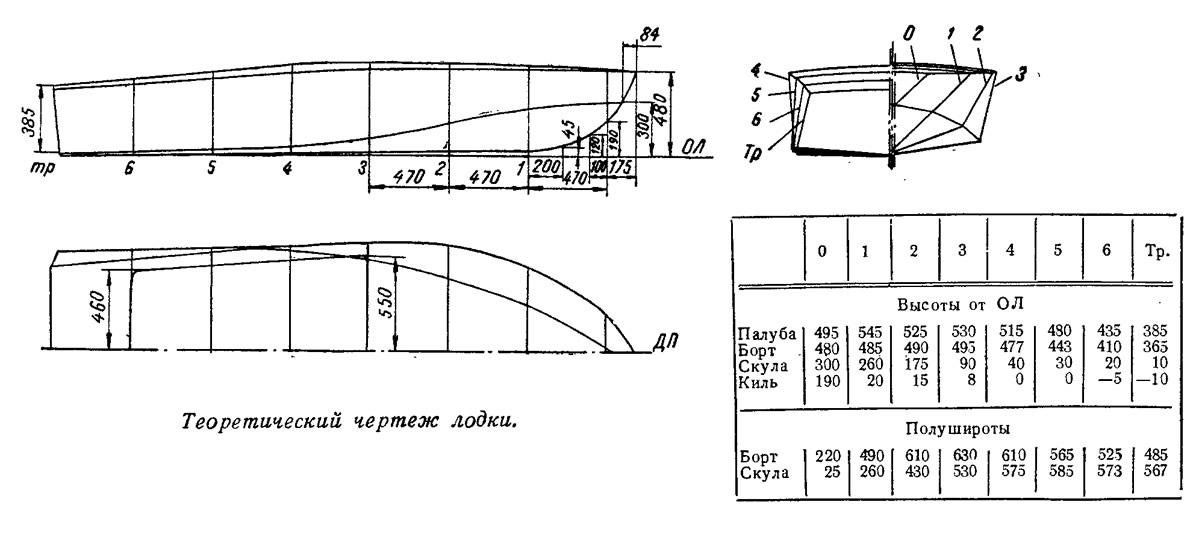 чертежи стальных лодок