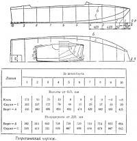 Теоретический чертеж лодки «Стрекоза»