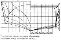Теоретический корпус мотолодки «Казанка-2»