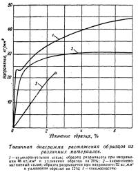 Типичная диаграмма растяжения образцов из различных материалов