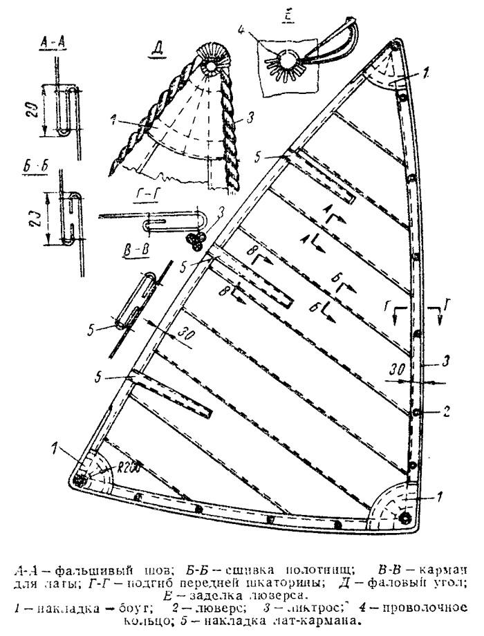 Типичная конструкция паруса