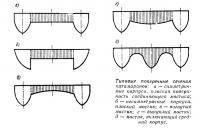 Типовые поперечные сечения катамаранов