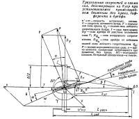 Треугольник скоростей и схема сил, действующих на буер