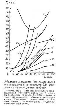 Удельная мощность в зависимости от скорости для различных транспортных средств