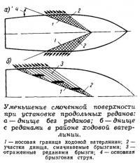 Уменьшение смоченной поверхности при установке продольных реданов