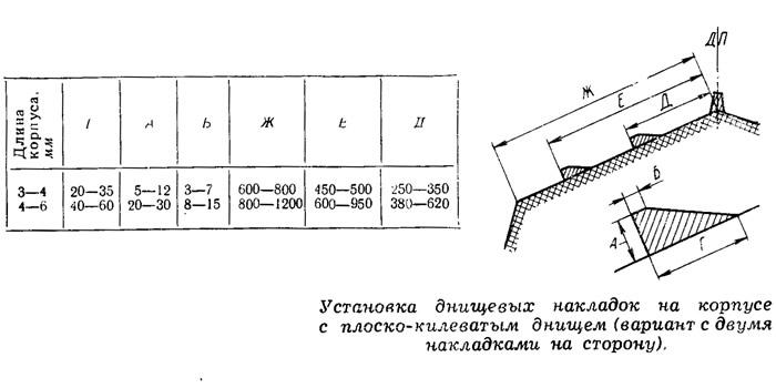 Установка днищевых накладок на корпусе с плоско-килеватым днищем