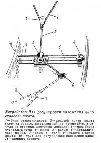 Устройство для регулировки положения кипы стаксель-шкота