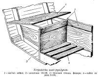 Устройство коек-рундуков