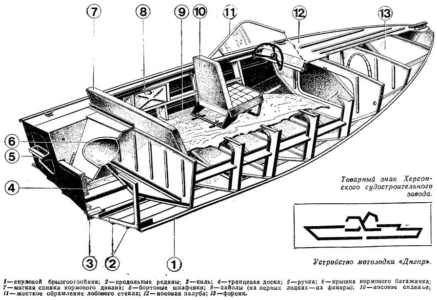 Лодки и из чего они состоят