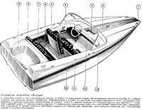 Устройство мотолодки «Нептун»