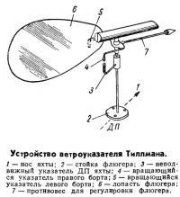 Устройство ветроуказателя Тиллмана