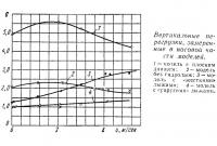 Вертикальные перегрузки, замеренные в носовой части моделей